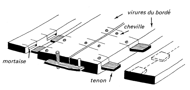 Système d'assemblage par tenons et mortainses